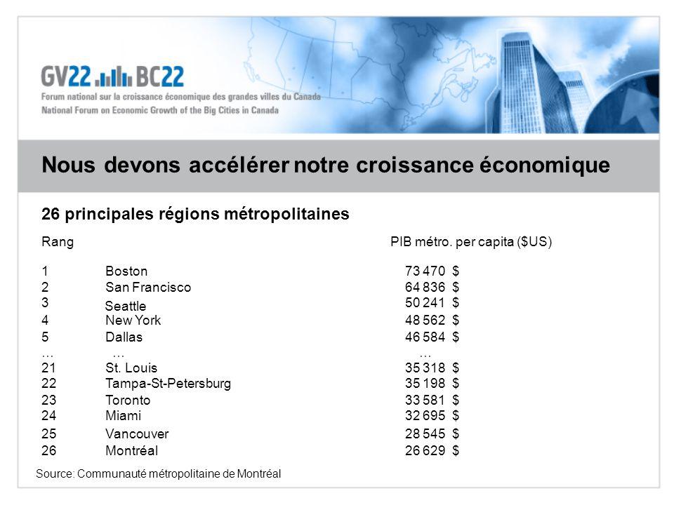 Nous devons accélérer notre croissance économique Source: Communauté métropolitaine de Montréal RangPIB métro. per capita ($US) 1Boston 73 470 $ 2San