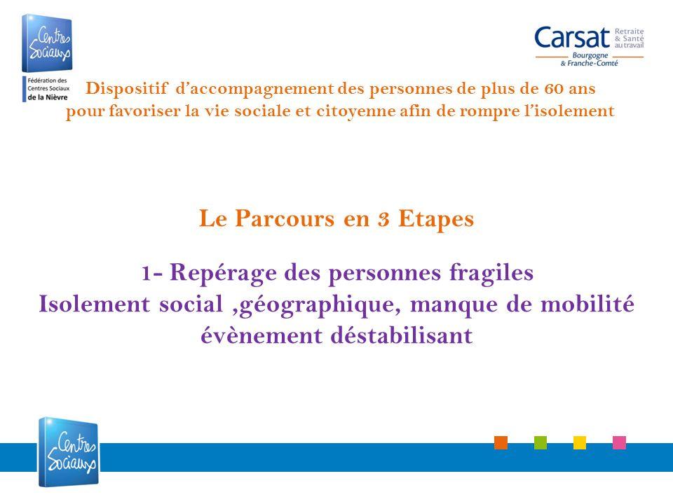 Le Parcours en 3 Etapes 1- Repérage des personnes fragiles Isolement social,géographique, manque de mobilité évènement déstabilisant Dispositif daccom