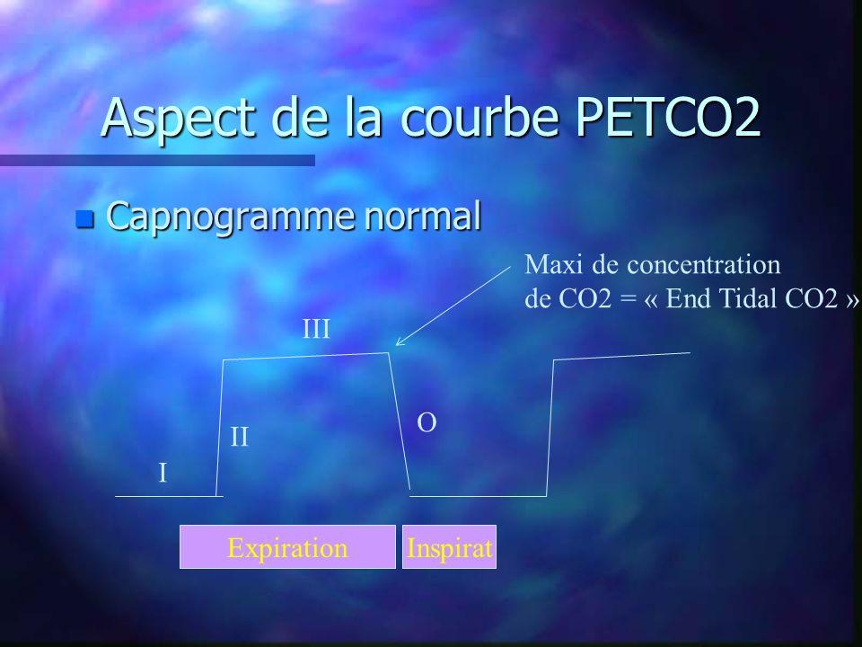 La PET CO2 donne une idée précise de la PaCO2 d un patient aux poumons sains - c est le reflet de la concentration de CO2 dans les alvéoles en fin d expiration - la valeur chez le sujet sain est de l ordre de 5 à 6% ou 35 à 37 mm Hg - le gradient entre la PaCO2 et la Pet CO2 est de l ordre de 5 mm Hg chez le sujet aux poumons sains ( attention : faux si l espace mort alvéolaire est important +++)