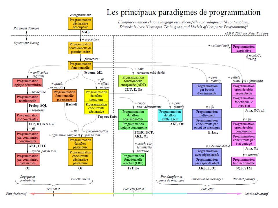 CSI2520 Pourquoi étudier différents paradigmes.