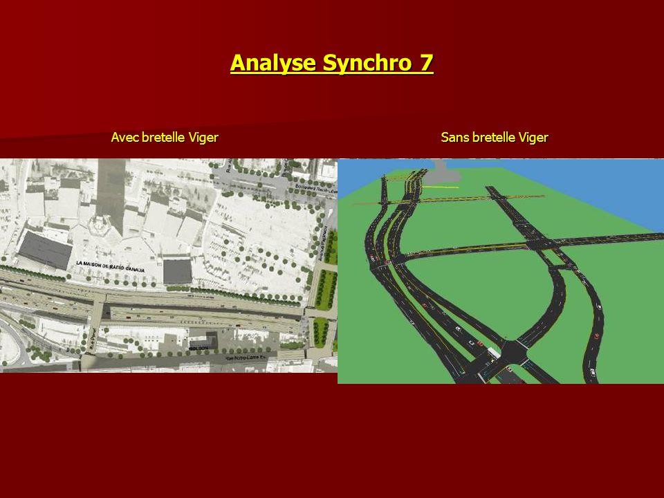 Analyse Synchro 7 Avec bretelle Viger Sans bretelle Viger