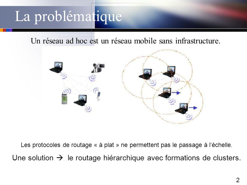 2 La problématique Un réseau ad hoc est un réseau mobile sans infrastructure. Les protocoles de routage « à plat » ne permettent pas le passage à léch