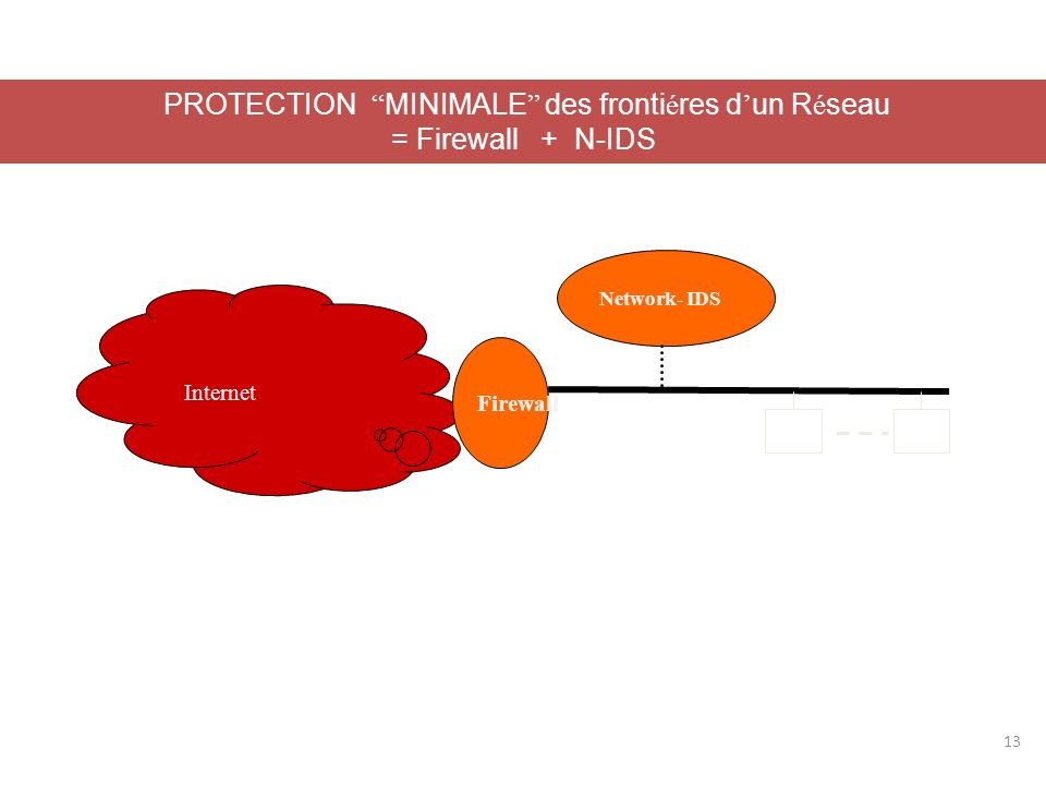 IPS/IDS LIPS est un Système de Prévention/Protection contre les intrusions et non plus seulement de reconnaissance et de signalisation des intrusions