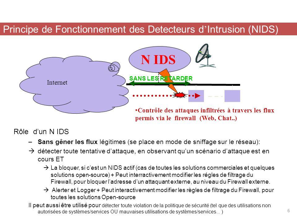 Le trafic réseau est généralement constitué de datagrammes IP. Un N-IDS est capable de capturer les paquets lorsquils circulent sur les liaisons physi