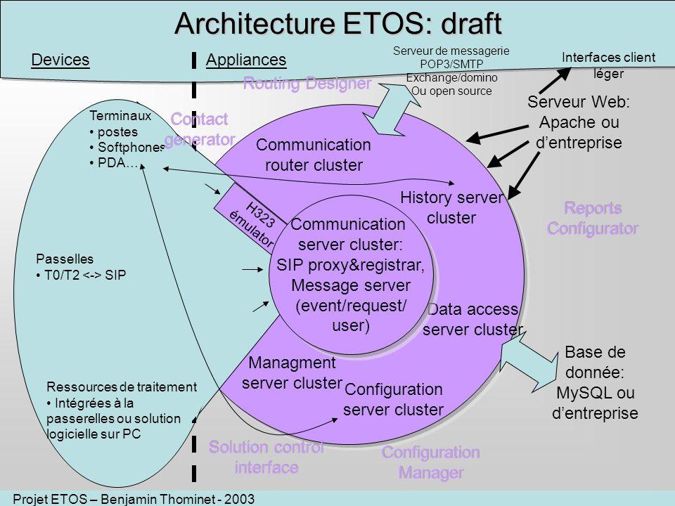 Projet ETOS – Benjamin Thominet - 2003 Communication server cluster Architecture ETOS: draft DevicesAppliances Terminaux postes Softphones PDA… Passel