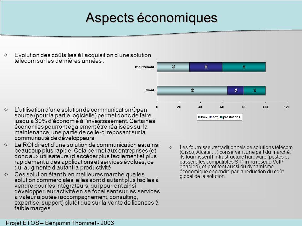 Projet ETOS – Benjamin Thominet - 2003 Evolution des coûts liés à lacquisition dune solution télécom sur les dernières années : Lutilisation dune solution de communication Open source (pour la partie logicielle) permet donc de faire jusquà 30% déconomie à linvestissement.