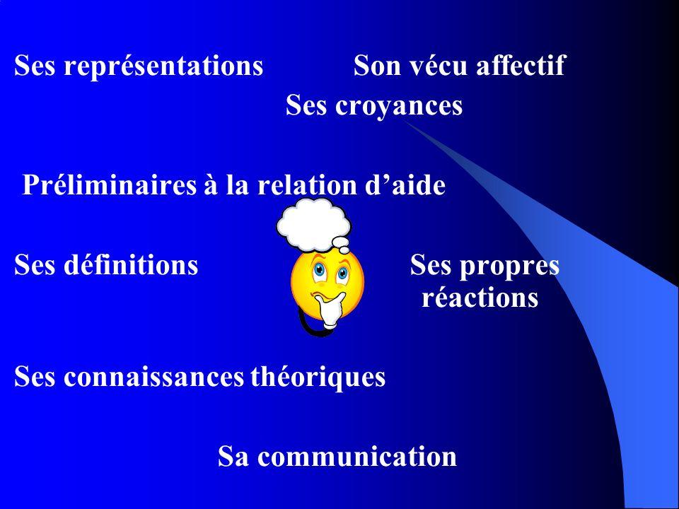 Ses représentationsSon vécu affectif Ses croyances Préliminaires à la relation daide Ses définitions Ses propres réactions Ses connaissances théoriques Sa communication