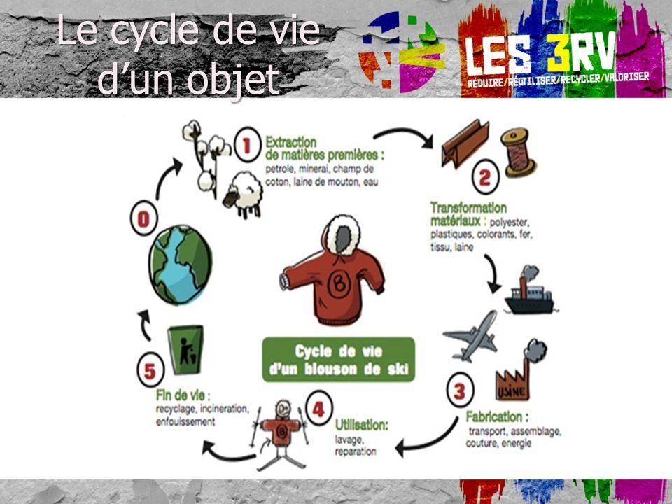 Le cycle de vie dun objet