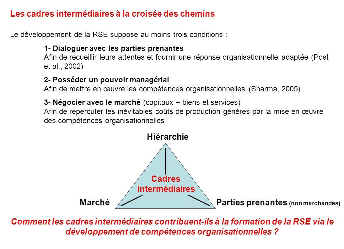 Les cadres intermédiaires à la croisée des chemins Le développement de la RSE suppose au moins trois conditions : 1- Dialoguer avec les parties prenan