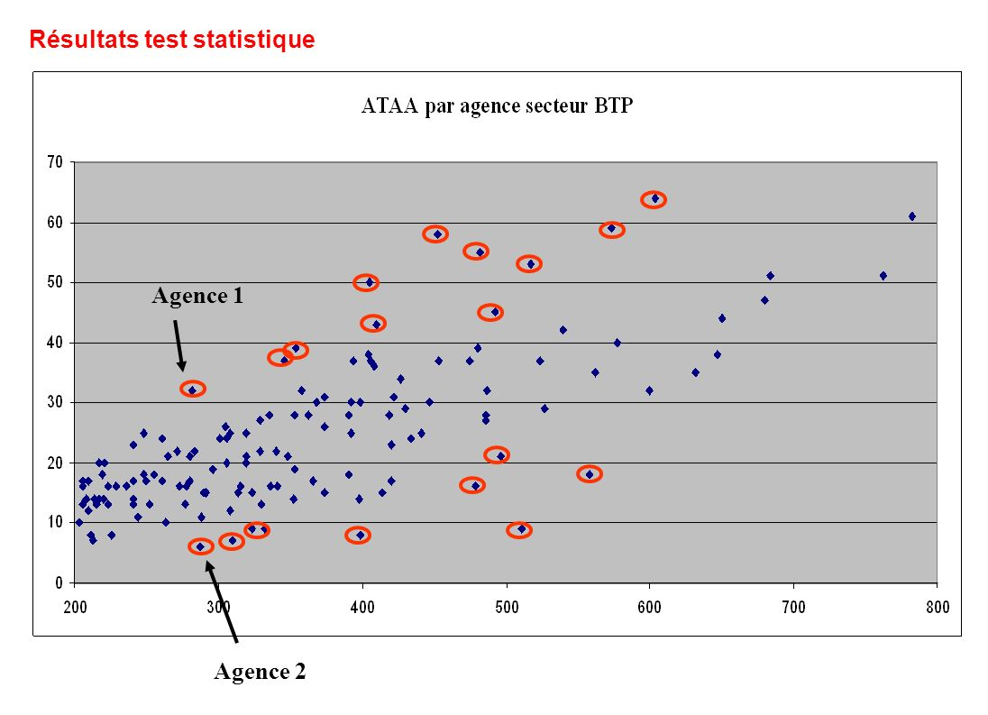 Agence 2 Agence 1 Résultats test statistique