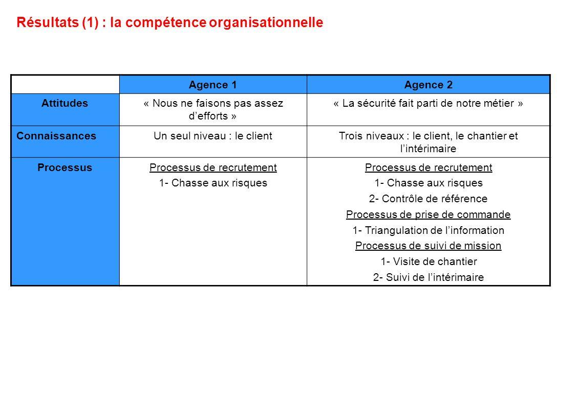 Résultats (1) : la compétence organisationnelle Agence 1Agence 2 Attitudes« Nous ne faisons pas assez defforts » « La sécurité fait parti de notre mét