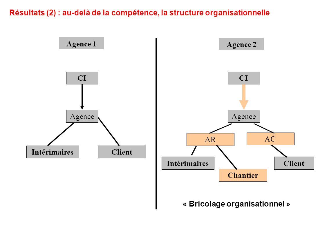 CI Agence IntérimairesClient Agence 1 CI Agence IntérimairesClient Agence 2 Chantier Résultats (2) : au-delà de la compétence, la structure organisati