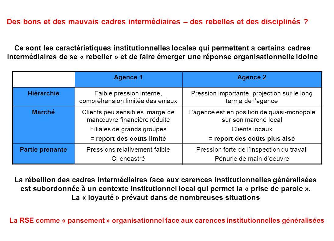 La RSE comme « pansement » organisationnel face aux carences institutionnelles généralisées Des bons et des mauvais cadres intermédiaires – des rebell