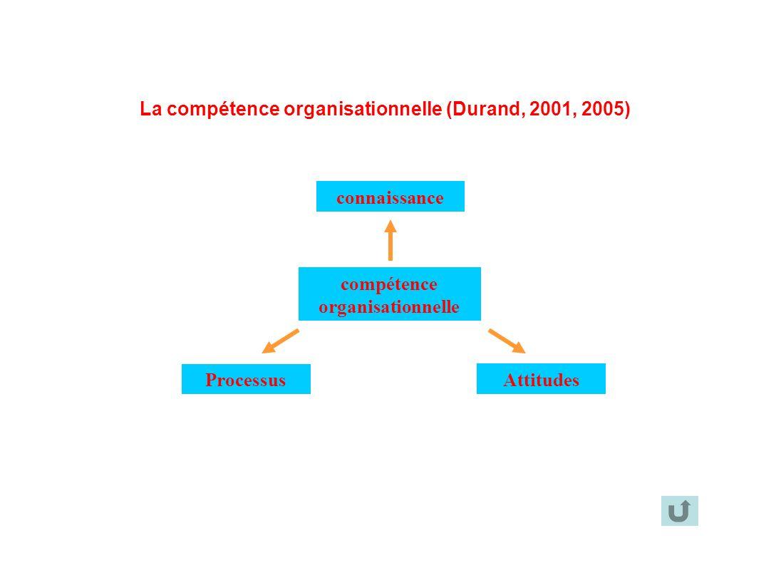 compétence organisationnelle connaissance Attitudes Processus La compétence organisationnelle (Durand, 2001, 2005)