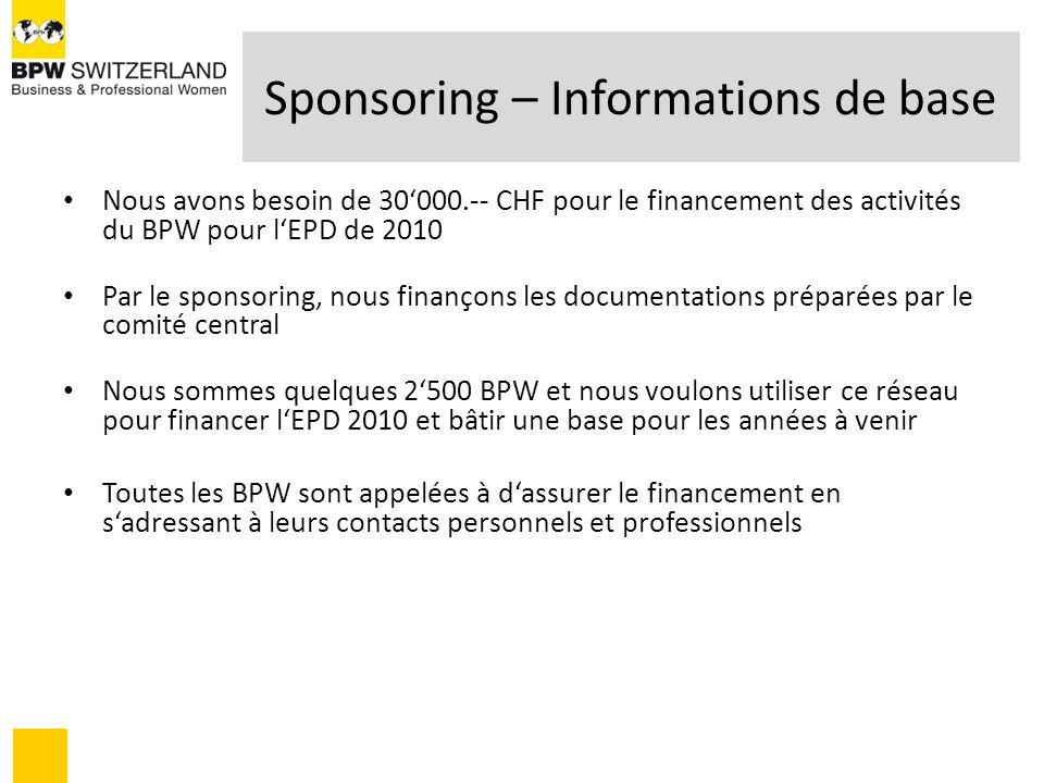 Sponsoring – Informations de base Formes de sponsoring – le sponsoring peut être: – En tant que sponsor principal ou sponsor A, B ou C – En tant que bienfaiteur – Donné au BPW Switzerland – Donné à un club BPW Nominations des Sponsors – Les sponsors sont nommés sur les site Web de lEPD et BPW avec leurs noms et/ou leur logo – La somme pour le sponsor principal est de CHF 10000 – La somme pour le sponsor est de CHF 1000 – 5000 – La somme pour le bienfaiteur est jusquà CHF 1000