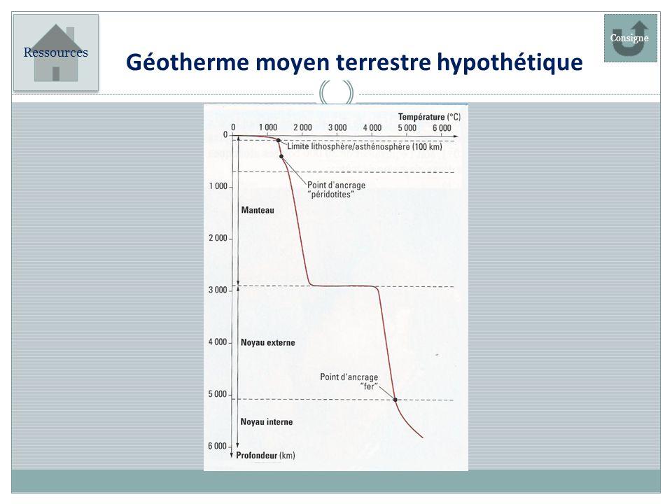 Ressources Géotherme moyen terrestre hypothétique Consigne