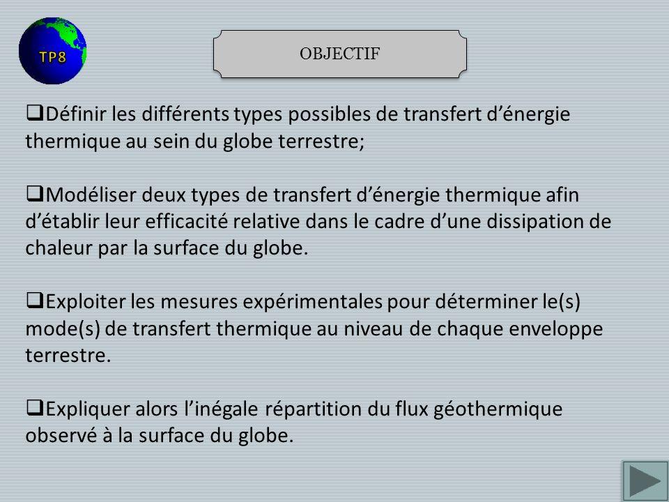 OBJECTIF Définir les différents types possibles de transfert dénergie thermique au sein du globe terrestre; Modéliser deux types de transfert dénergie thermique afin détablir leur efficacité relative dans le cadre dune dissipation de chaleur par la surface du globe.