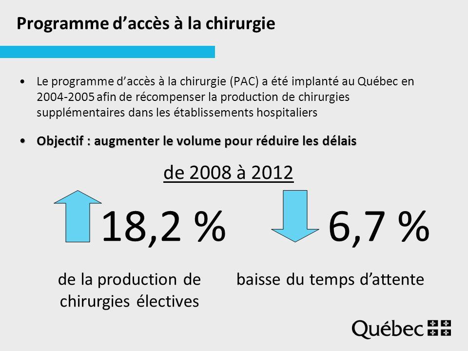 Programme daccès à la chirurgie Le programme daccès à la chirurgie (PAC) a été implanté au Québec en 2004-2005 afin de récompenser la production de chirurgies supplémentaires dans les établissements hospitaliers Objectif : augmenter le volume pour réduire les délaisObjectif : augmenter le volume pour réduire les délais 18,2 %6,7 % de la production de chirurgies électives baisse du temps dattente de 2008 à 2012