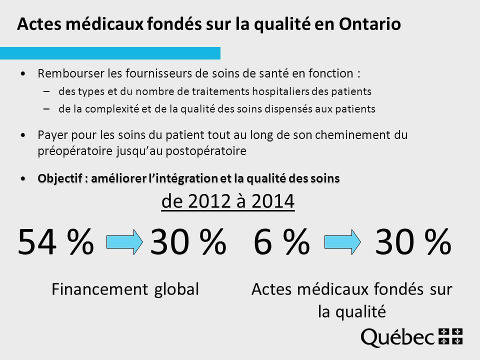 Actes médicaux fondés sur la qualité en Ontario Rembourser les fournisseurs de soins de santé en fonction : –des types et du nombre de traitements hospitaliers des patients –de la complexité et de la qualité des soins dispensés aux patients Payer pour les soins du patient tout au long de son cheminement du préopératoire jusquau postopératoire Objectif : améliorer lintégration et la qualité des soinsObjectif : améliorer lintégration et la qualité des soins 54 % 30 % 6 % 30 % Financement globalActes médicaux fondés sur la qualité de 2012 à 2014