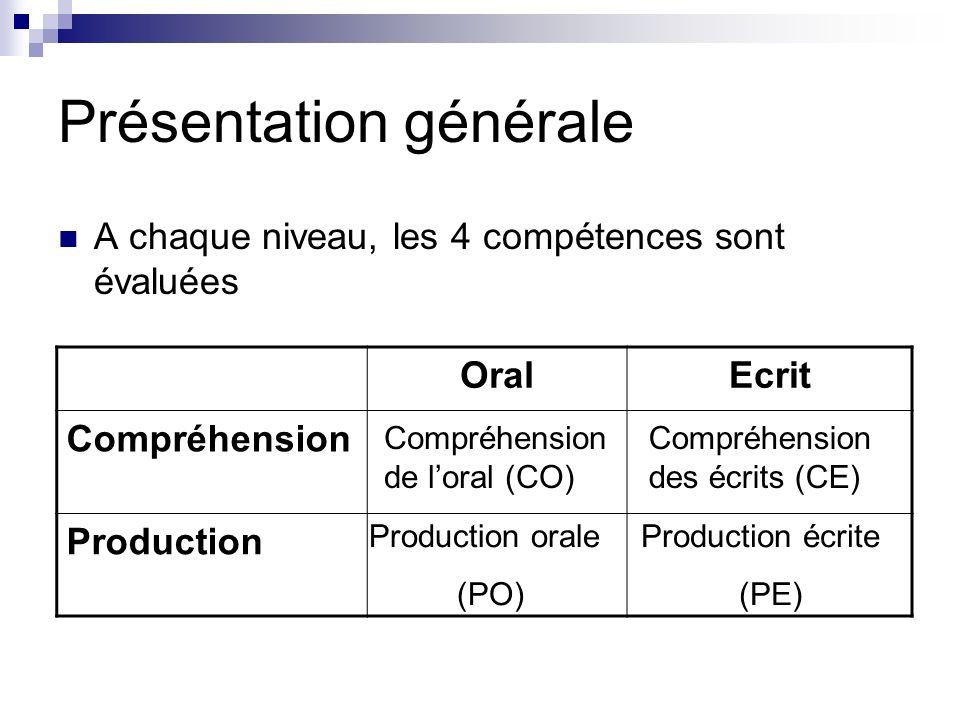 Présentation générale A chaque niveau, les 4 compétences sont évaluées OralEcrit Compréhension Production Compréhension de loral (CO) Compréhension de