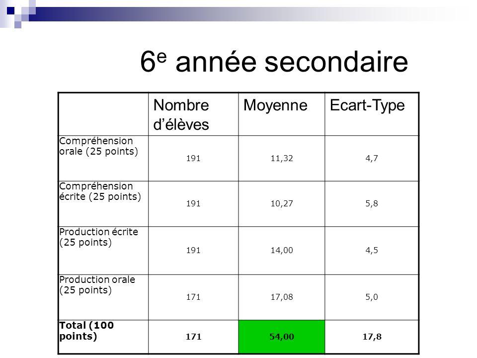 6 e année secondaire Nombre délèves MoyenneEcart-Type Compréhension orale (25 points) 19111,324,7 Compréhension écrite (25 points) 19110,275,8 Product