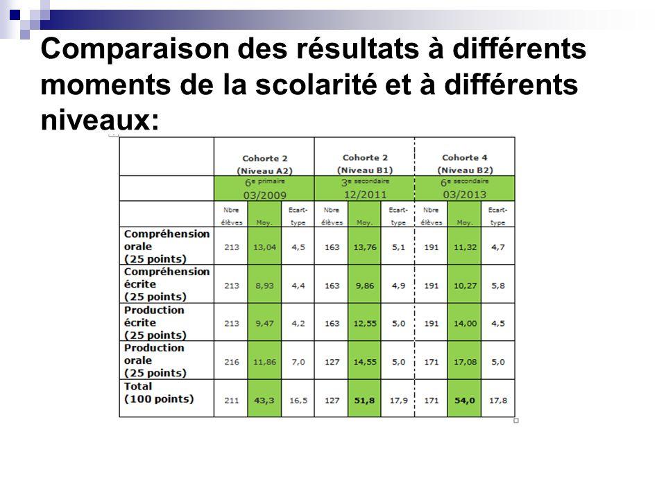 Comparaison des résultats à différents moments de la scolarité et à différents niveaux: