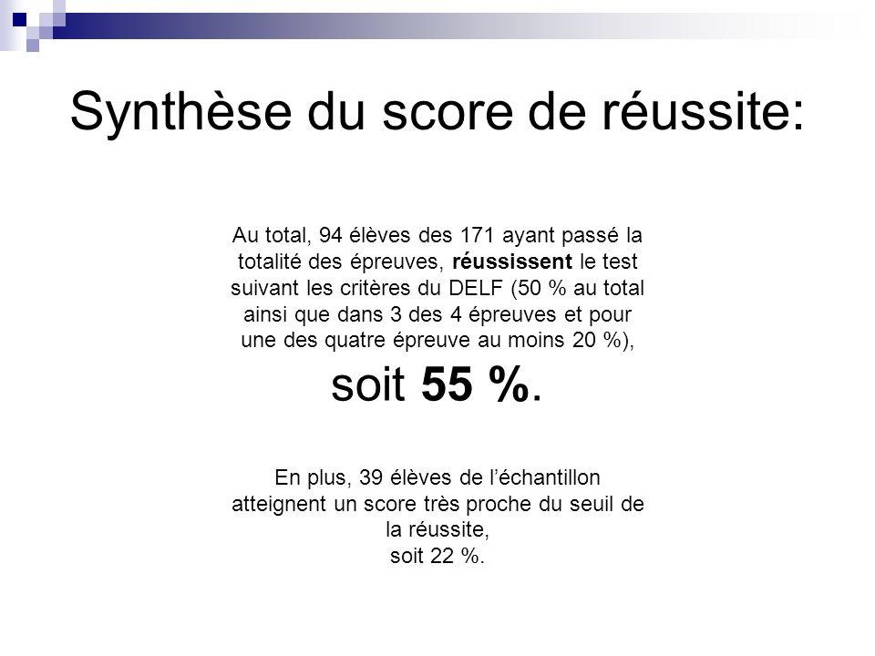 Synthèse du score de réussite: Au total, 94 élèves des 171 ayant passé la totalité des épreuves, réussissent le test suivant les critères du DELF (50