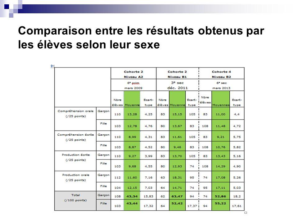 Comparaison entre les résultats obtenus par les élèves selon leur sexe