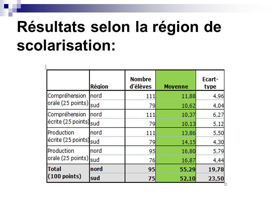 Résultats selon la région de scolarisation: