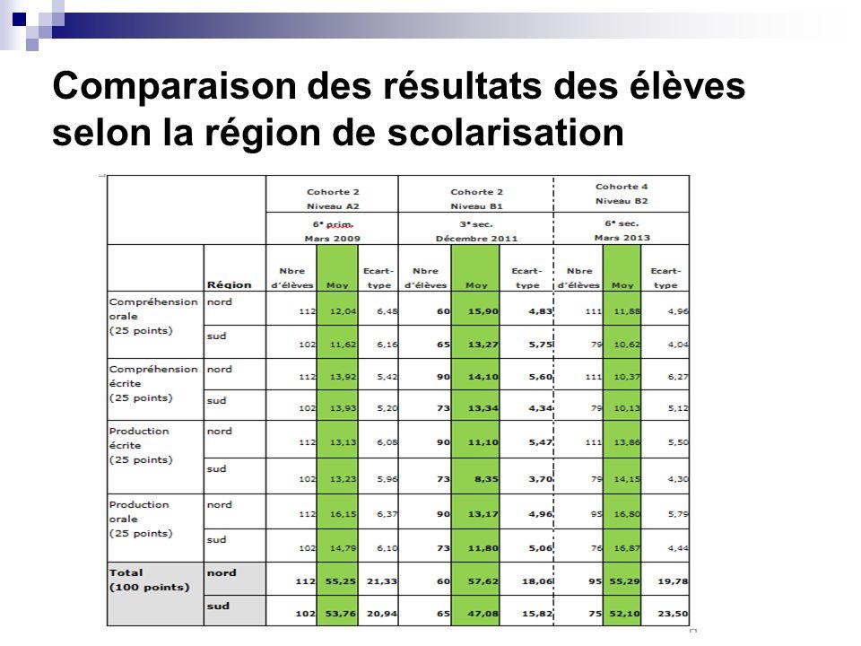 Comparaison des résultats des élèves selon la région de scolarisation
