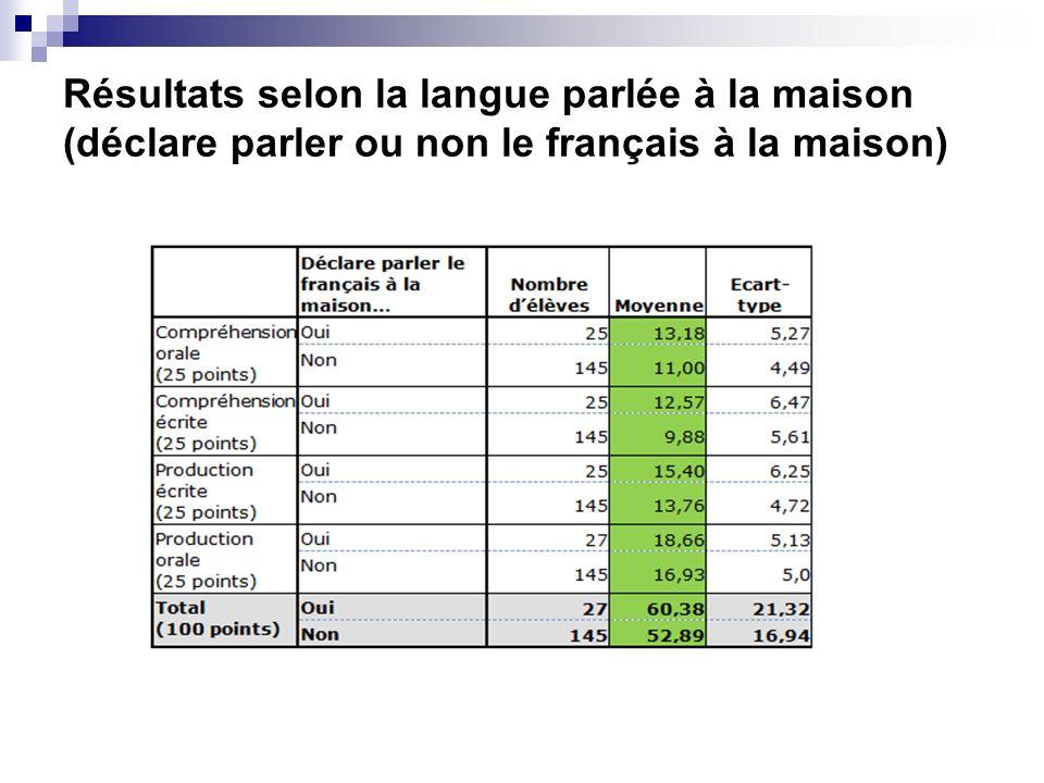 Résultats selon la langue parlée à la maison (déclare parler ou non le français à la maison)