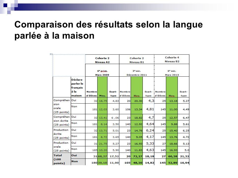 Comparaison des résultats selon la langue parlée à la maison