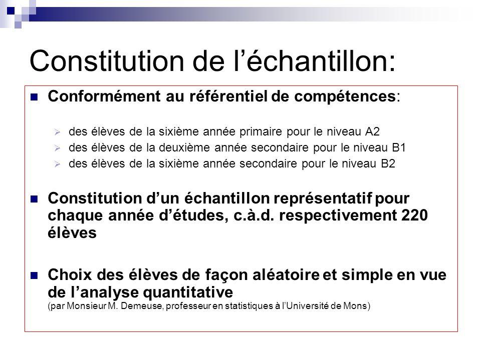 Constitution de léchantillon: Conformément au référentiel de compétences: des élèves de la sixième année primaire pour le niveau A2 des élèves de la d