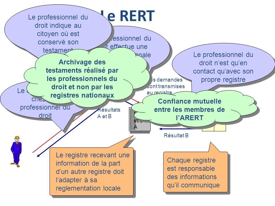 Regis tre B Regi stre A Le RERT Le professionnel du droit effectue une recherche nationale et internationale Le professionnel du droit nest quen conta