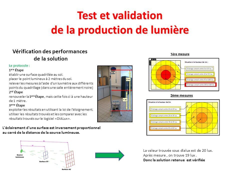 Test et validation de la production de lumière Vérification des performances de la solution L éclairement d une surface est inversement proportionnel au carré de la distance de la source lumineuse.