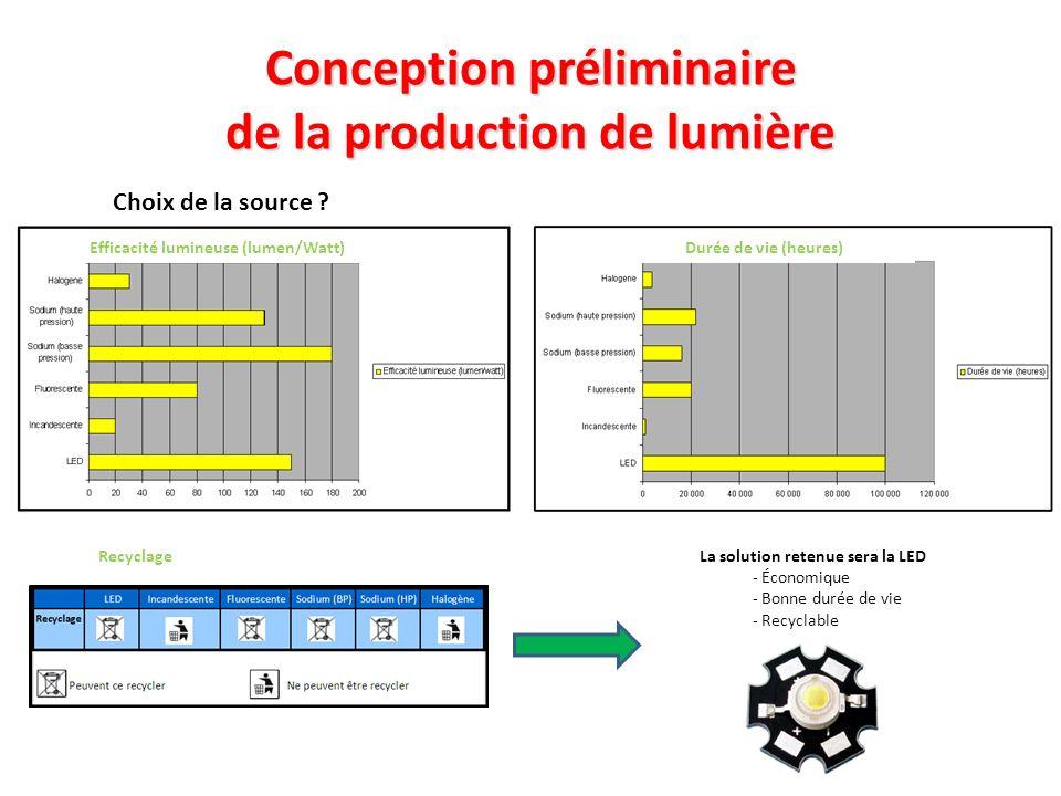 Conception préliminaire de la production de lumière Choix de la source ? Efficacité lumineuse (lumen/Watt)Durée de vie (heures) RecyclageLa solution r