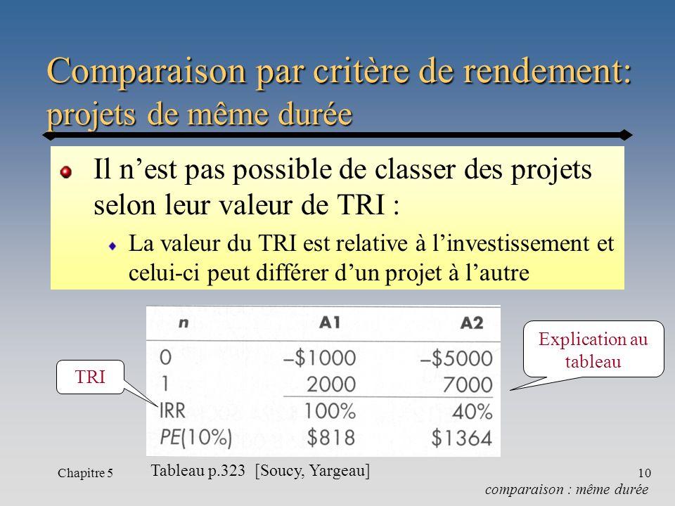 Chapitre 510 Comparaison par critère de rendement: projets de même durée Il nest pas possible de classer des projets selon leur valeur de TRI : La val