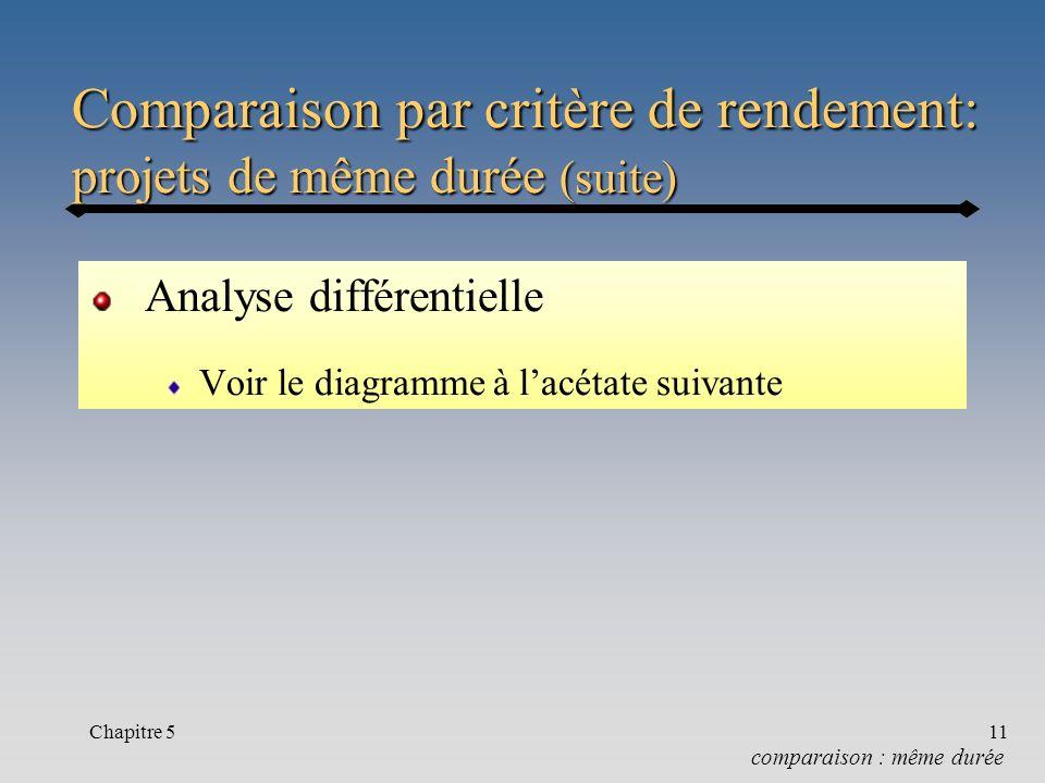 Chapitre 511 Comparaison par critère de rendement: projets de même durée (suite) Analyse différentielle Voir le diagramme à lacétate suivante comparai