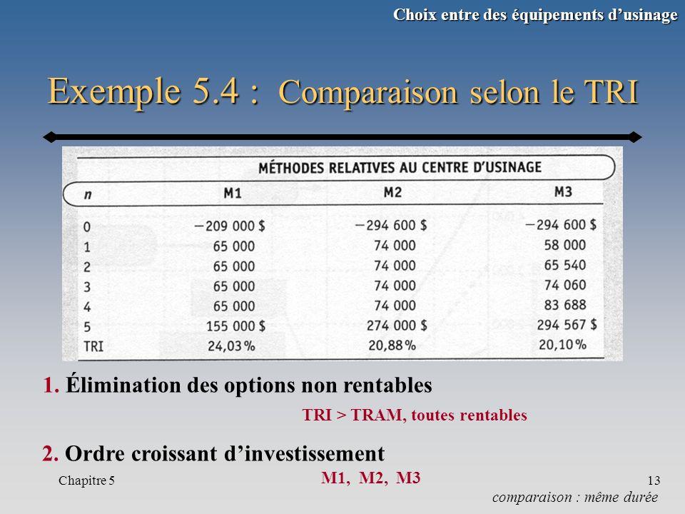 Chapitre 513 Exemple 5.4 : Comparaison selon le TRI comparaison : même durée 2. Ordre croissant dinvestissement M1, M2, M3 1. Élimination des options