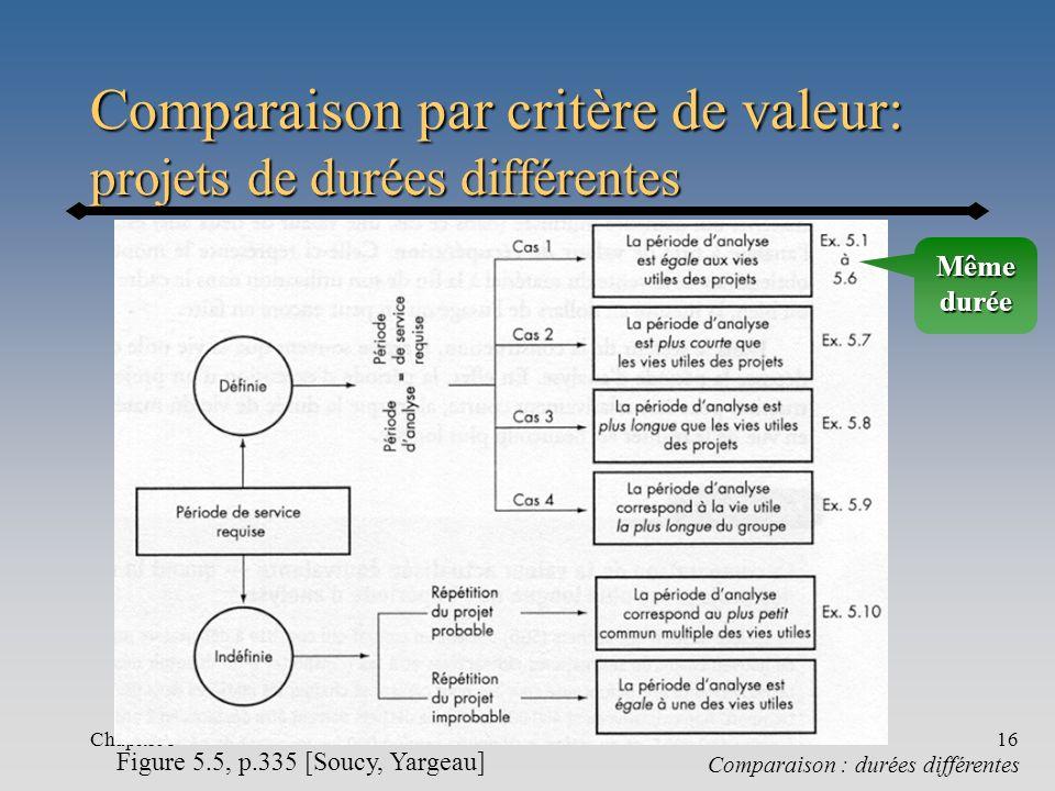 Chapitre 516 Comparaison par critère de valeur: projets de durées différentes Comparaison : durées différentes Figure 5.5, p.335 [Soucy, Yargeau] Même