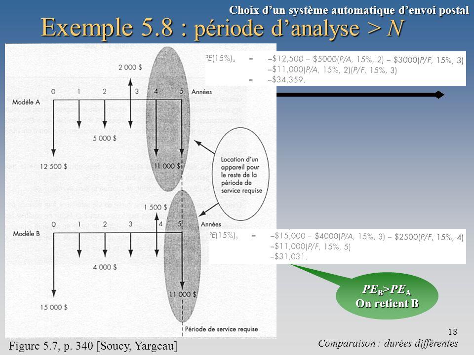 Chapitre 518 Exemple 5.8 : période danalyse > N Comparaison : durées différentes Figure 5.7, p. 340 [Soucy, Yargeau] PE B >PE A On retient B Choix dun