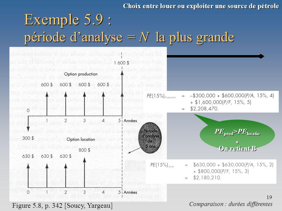 Chapitre 519 Exemple 5.9 : période danalyse = N la plus grande Comparaison : durées différentes Figure 5.8, p. 342 [Soucy, Yargeau] PE prod >PE locati