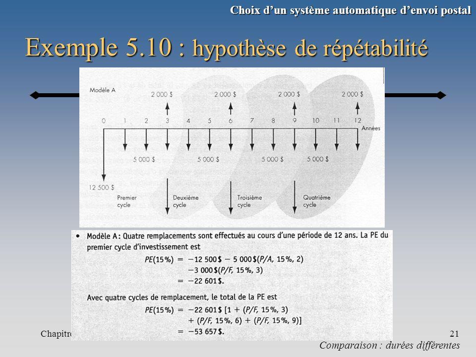 Chapitre 521 Exemple 5.10 : hypothèse de répétabilité Comparaison : durées différentes Choix dun système automatique denvoi postal