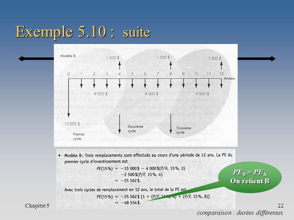 Chapitre 522 Exemple 5.10 : suite comparaison : durées différentes PE B > PE A On retient B