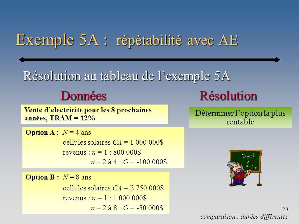 Chapitre 523 Exemple 5A : répétabilité avec AE comparaison : durées différentes Résolution au tableau de lexemple 5A RésolutionDonnées Vente délectric