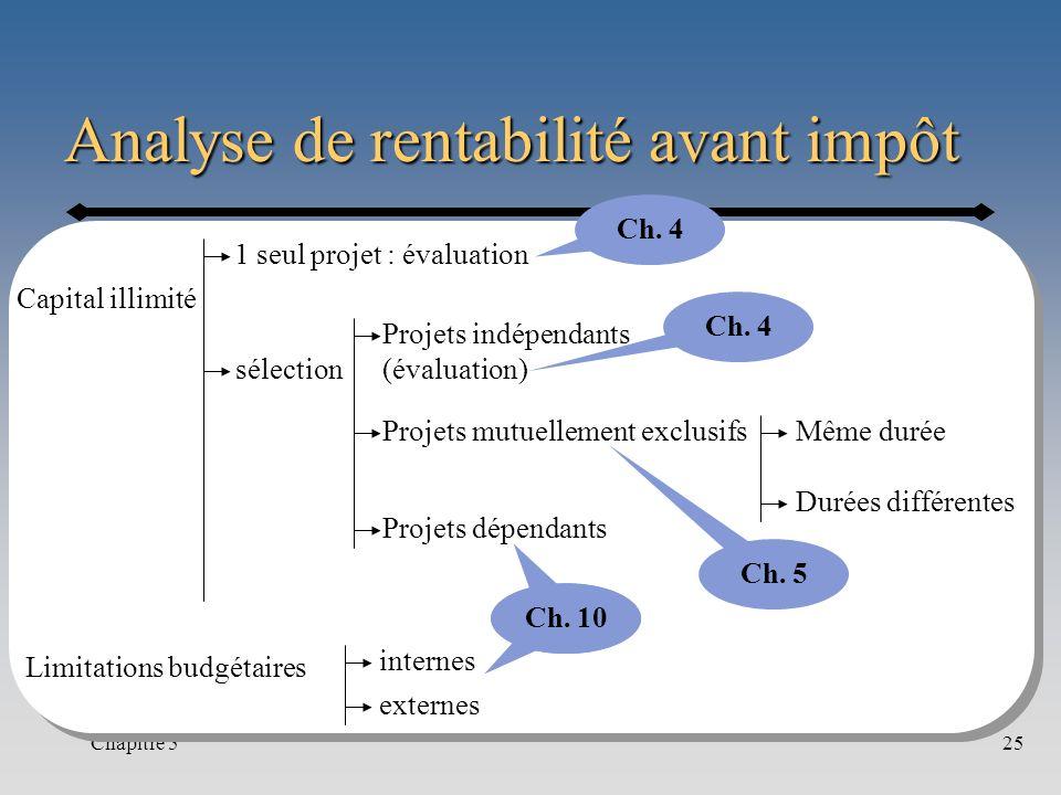 Chapitre 525 Analyse de rentabilité avant impôt Capital illimité Limitations budgétaires sélection internes externes Projets mutuellement exclusifs Pr