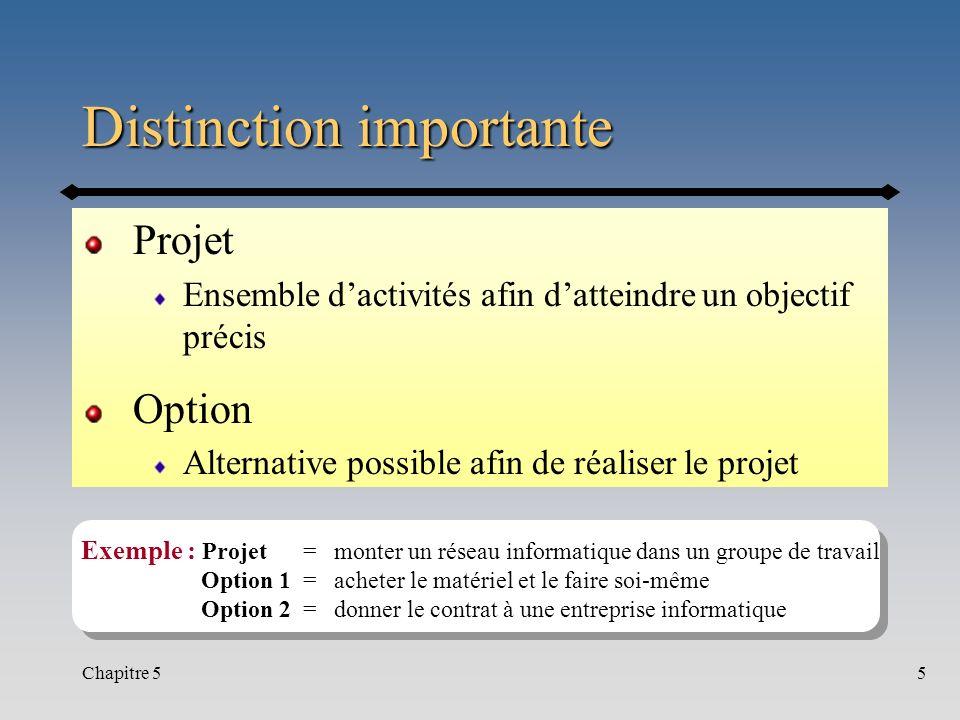 Chapitre 55 Distinction importante Projet Ensemble dactivités afin datteindre un objectif précis Option Alternative possible afin de réaliser le proje