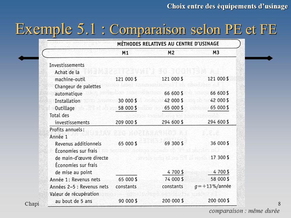 Chapitre 58 Exemple 5.1 : Comparaison selon PE et FE comparaison : même durée Choix entre des équipements dusinage