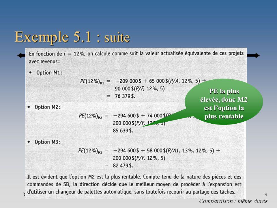 Chapitre 59 Exemple 5.1 : suite Comparaison : même durée PE la plus élevée, donc M2 est loption la plus rentable