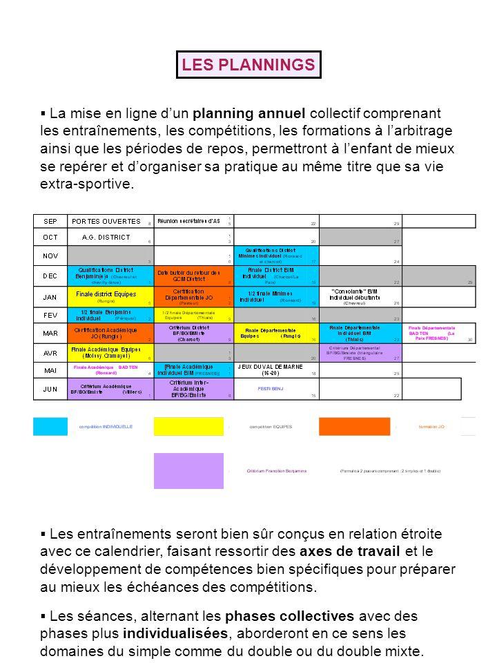 LES PLANNINGS La mise en ligne dun planning annuel collectif comprenant les entraînements, les compétitions, les formations à larbitrage ainsi que les